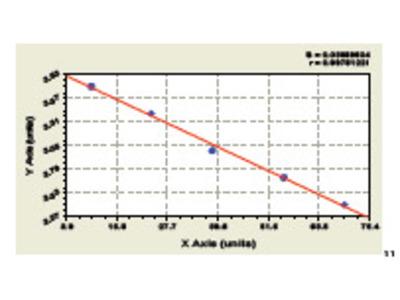 Bovine Gastric Inhibitory Polypeptide ELISA Kit