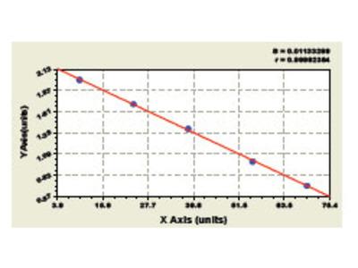 Bovine Deoxyribonuclease I ELISA Kit
