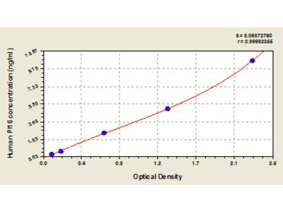 Human Peptidase inhibitor 16, PI16 ELISA Kit