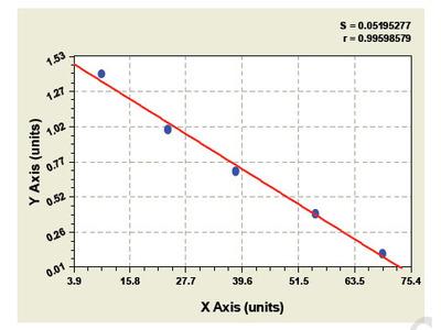 Bovine Chemokine C-C-Motif Ligand 16 ELISA Kit
