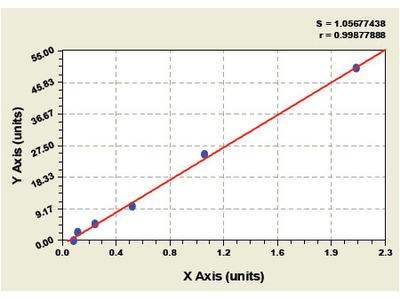 Bovine 12-Lipoxygenase ELISA Kit