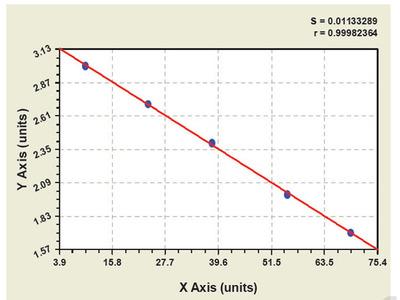 Bovine Leukotriene C4 ELISA Kit