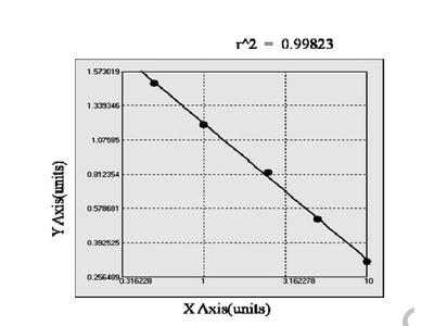 Bovine Fatty Acid Binding Protein 2, Intestinal ELISA Kit