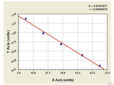 Chicken Carnitine-acylcarnitine translocase ELISA Kit
