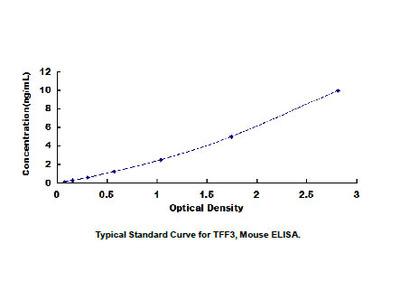Trefoil Factor 3, Intestinal (TFF3) ELISA Kit