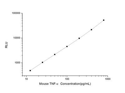 Mouse TNF-alpha (Tumor Necrosis Factor Alpha) CLIA Kit