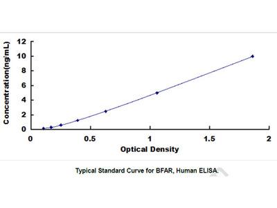 Bifunctional Apoptosis Regulator (BFAR) ELISA Kit
