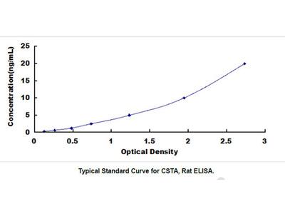 Cystatin A (CSTA) ELISA Kit