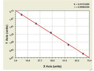 Bovine Dopamine Beta Hydroxylase ELISA Kit