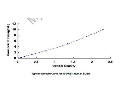 Microtubule Associated Protein RP/EB Family, Member 1 (MAPRE1) ELISA Kit