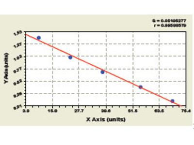Human Inhibitor of apoptosis protein Like Protein2 ELISA Kit