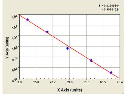 Porcine Retinoic acid induced protein 3 ELISA Kit