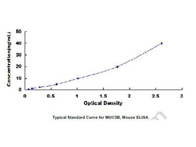 Mucin 5 Subtype B (MUC5B) ELISA Kit