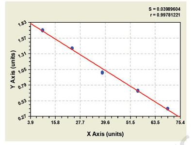 Canine Activating Transcription Factor 1 ELISA Kit