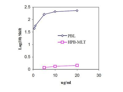 anti-human CD45 R-Biotin
