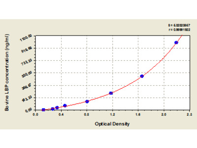 Bovine lipopolysaccharide binding protein, LBP ELISA Kit