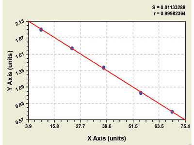 Goat Guanosine 5-triphosphate Cyclohydrolase1 ELISA Kit