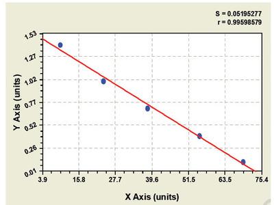 Mouse Carnitine-acylcarnitine translocase ELISA Kit