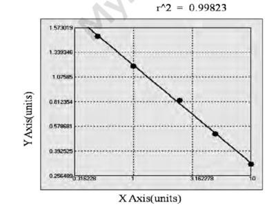Canine Advanced Glycosylation End Product Specific Receptor ELISA Kit