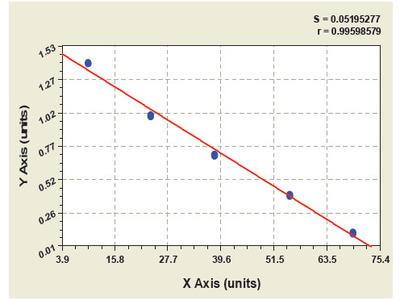 Rat GATA Binding Protein 4 ELISA Kit