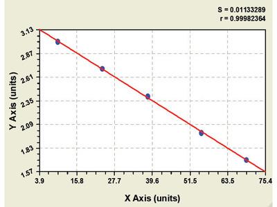 Porcine alpha-Glucosidase ELISA Kit