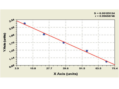 Bovine Collagen Type I Alpha 2 ELISA Kit