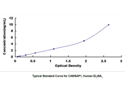 Calmodulin Regulated Spectrin Associated Protein 1 (CAMSAP1) ELISA Kit