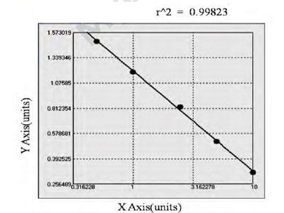 Rabbit Collagen Type X ELISA Kit