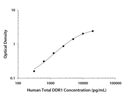 Total DDR1 ELISA