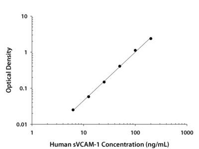 Human sVCAM-1 / CD106 Quantikine ELISA Kit