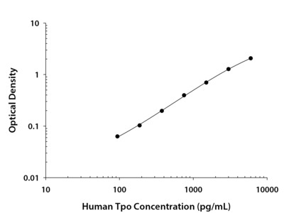 Human Thrombopoietin DuoSet ELISA