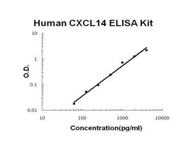 Human CXCL14 PicoKine ELISA Kit