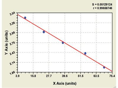 Bovine Calcitonin Gene Related Peptide ELISA Kit