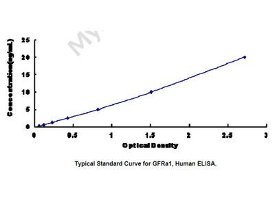 Glial Cell Line Derived Neurotrophic Factor Receptor Alpha 1 (GFRa1) ELISA Kit