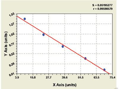 Bovine Soluble Fms-like Tyrosine 1 ELISA Kit