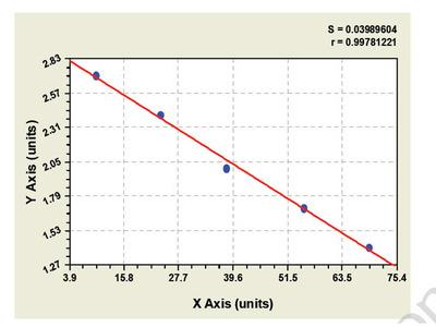 Bovine Interferon Gamma Inducible Protein 16 ELISA Kit