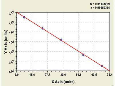 Canine Guanosine 5-triphosphate Cyclohydrolase1 ELISA Kit