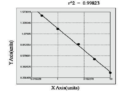 Bovine Cytohesin Interacting Protein ELISA Kit