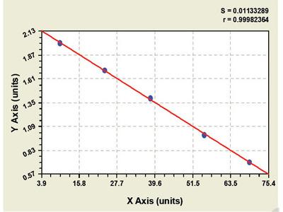 Bovine Angiotensin 2 Receptor 1 Antibody ELISA Kit