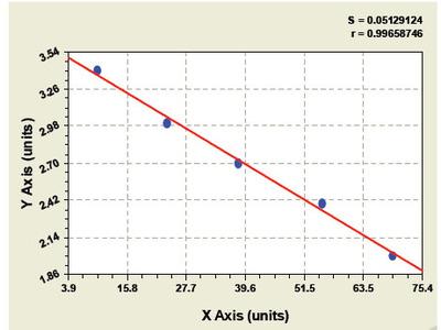Bovine GDP Dissociation Inhibitor 1 ELISA Kit