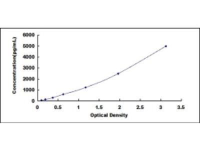 ADP Ribosylation Factor Like Protein 15 (ARL15) ELISA Kit