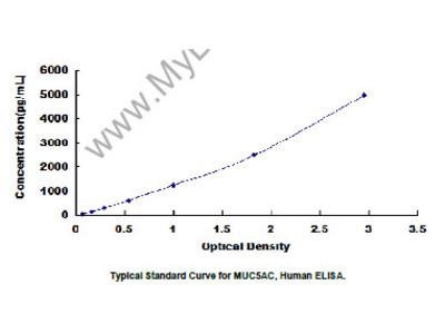 Mucin 5 Subtype AC (MUC5AC) ELISA Kit