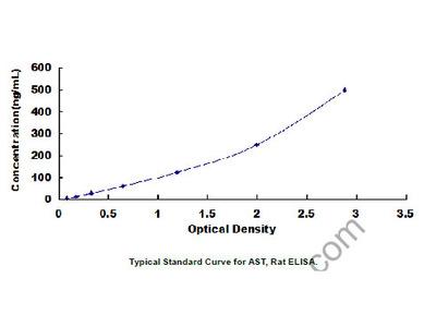 Aspartate Aminotransferase (AST) ELISA Kit