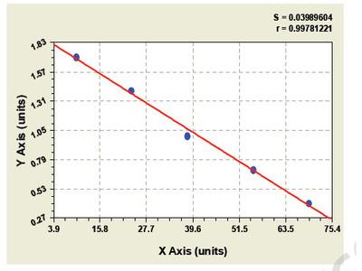 Chicken Cluster of differentiation 44 ELISA Kit