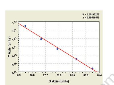 Bovine Arginine Vasopressin Receptor 1A ELISA Kit