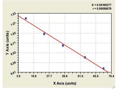 Canine G Protein Coupled Receptor ELISA Kit