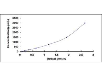 Very Low Density Lipoprotein (VLDL) ELISA Kit