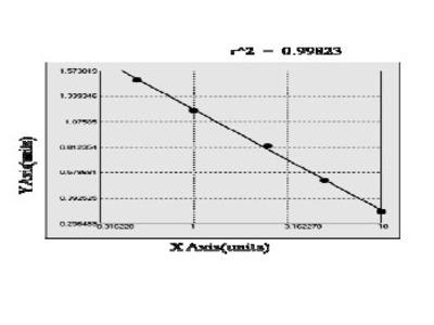 Bovine Hypoxia Inducible Factor 1, alpha ELISA Kit