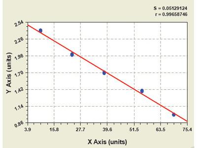 Bovine Complement Component 9 ELISA Kit