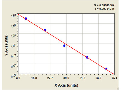 Bovine Chemokine C-X-C-Motif Ligand 9 ELISA Kit